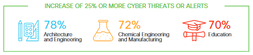 Architecture, chemical engineering, manufacturing and education security threats
