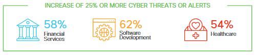 Financial Services, Software Development, healthcare cyber threats