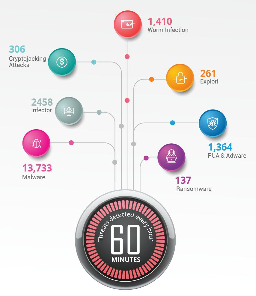 threats in 60 minutes